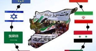الثورة السورية - حجم ومعنى الثورة السورية